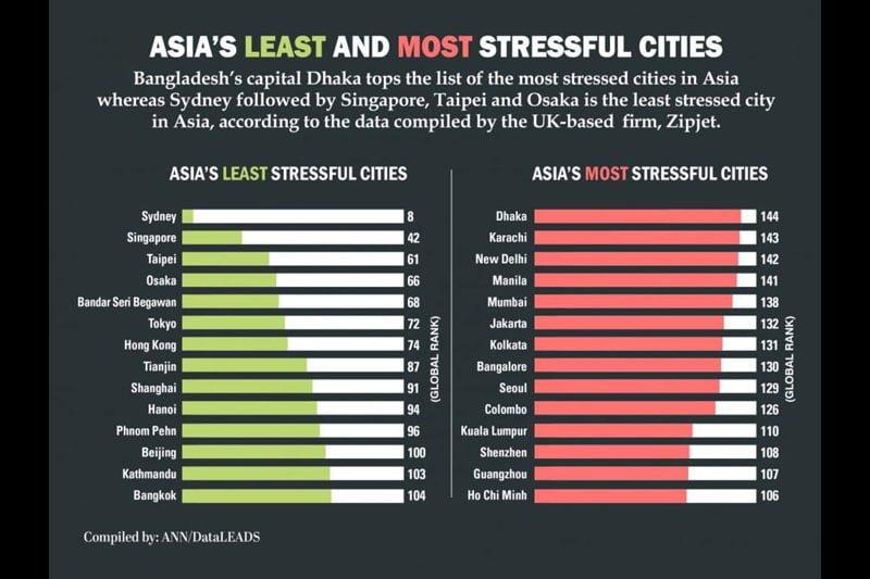 「最もストレスを感じない国」でタイは150か国中104位にランクイン